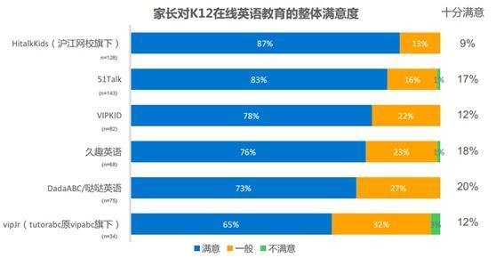 36氪发布K12在线英语教育用户报告 Hitalkkids用户满意度最高