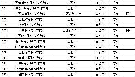 教育部发布2015年全国高等学校名单 共2845所