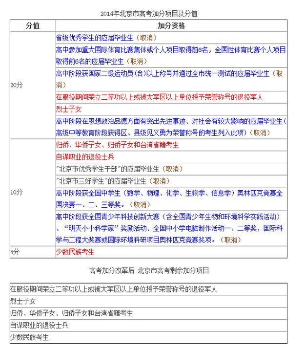 高考加分项目调整 未来北京高考加分仅剩5项
