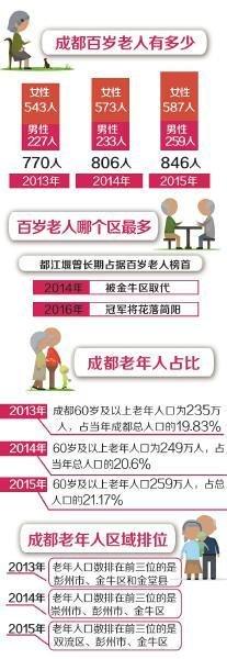 成都有百岁老人846人 最年长寿星116岁