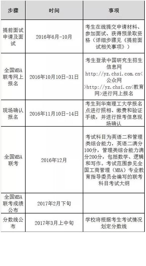 华东理工大学2017年MBA招生简章