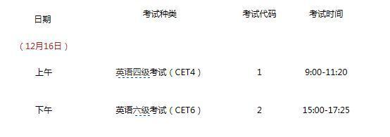 2017年12月四六级(笔试和口试)考试时间及报名方式
