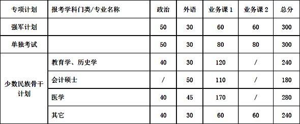 上海交通大学2012年研究生复试分数线公布