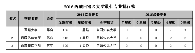 2016西藏自治区大学最佳专业排行榜 西藏大学问鼎榜首