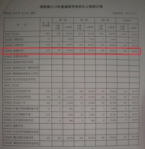 长沙部分中学虚报高考上线率 招揽生源引质疑