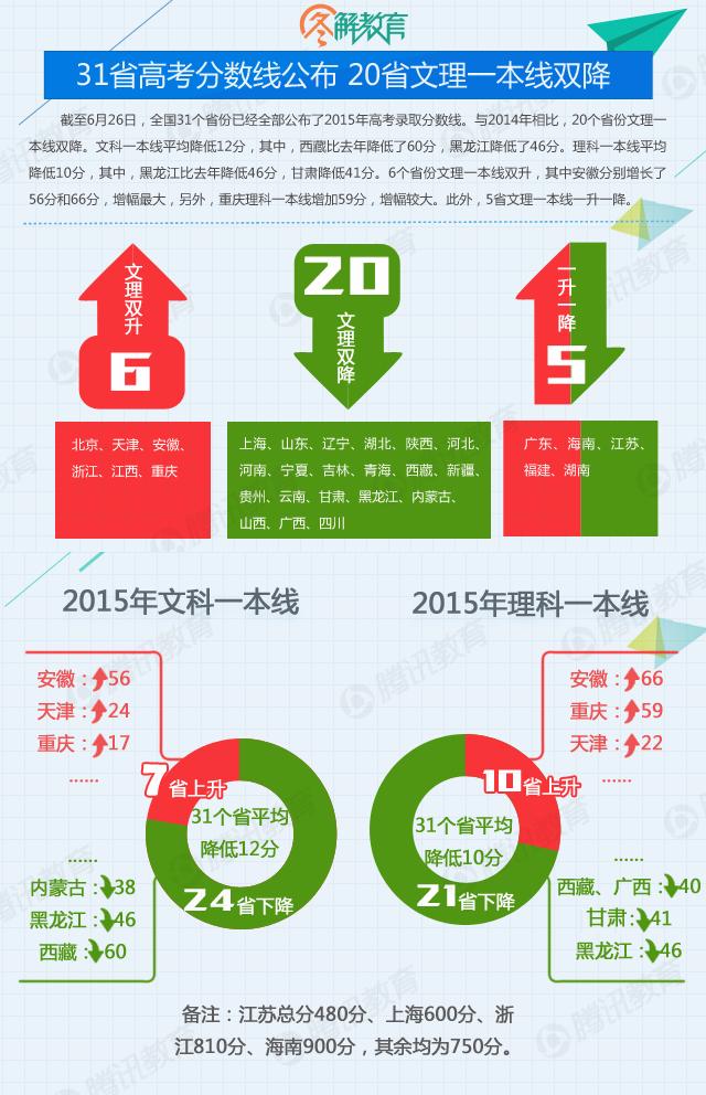 全国31省高考分数线公布 20省文理一本线双降