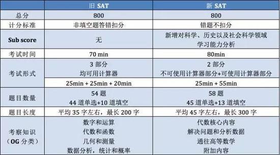 新SAT数学全解:中国学生能否延续以往优势?