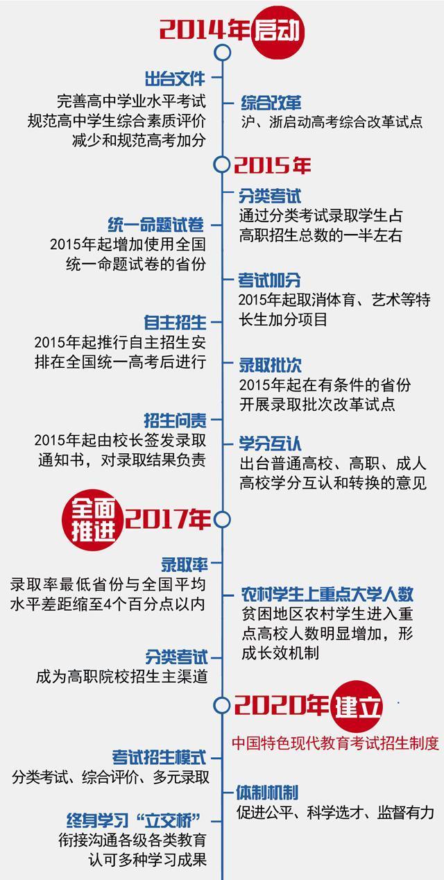 高考改革启动 上海浙江试点不分文理科