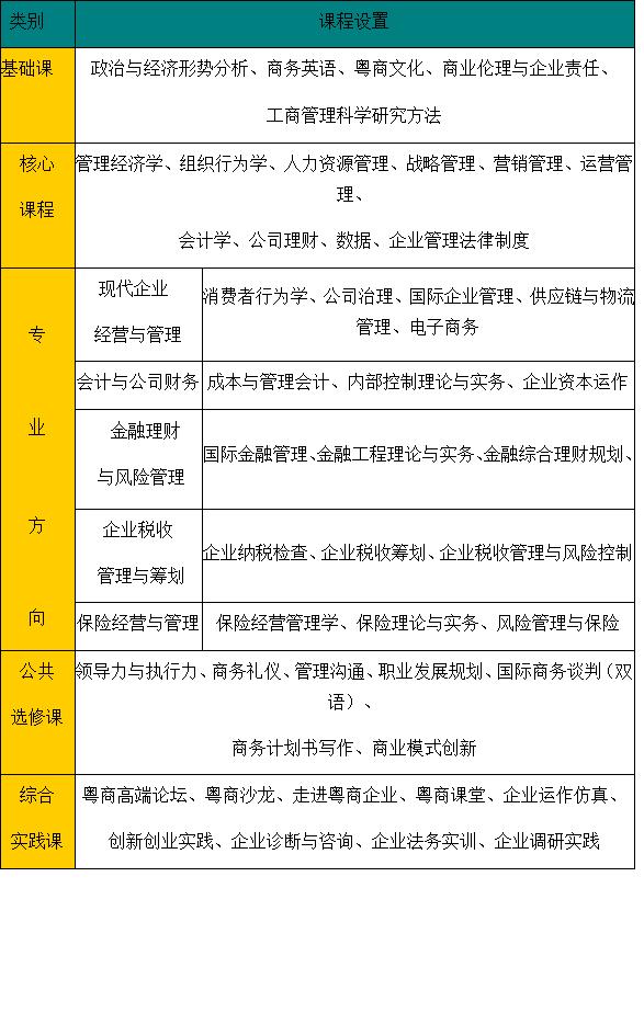 广东财经大学2017年MBA招生简章