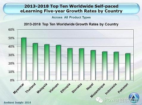 2018年中国eLearning市场规模将达59亿美元