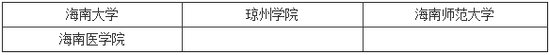 2014年研究生招生单位列表之海南(4所)