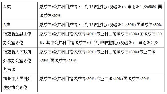 2016年福建省考招录人数相比去年减少155人
