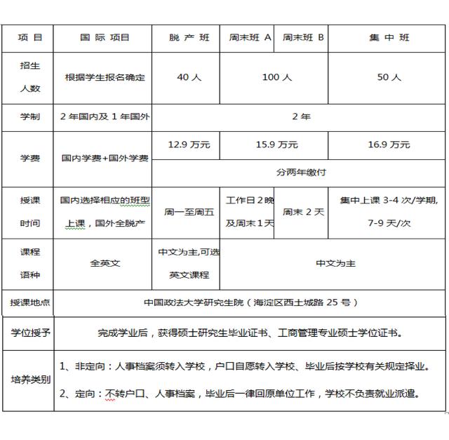 中国政法大学2017年MBA专业学位研究生招生简章