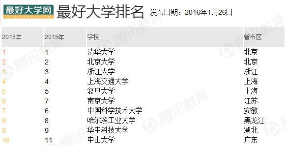 中国最好大学排名发布 清华北大浙大位列前三