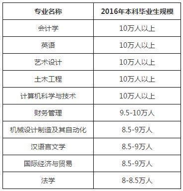 本科专业毕业生规模排行:会计学等5专业超10万人