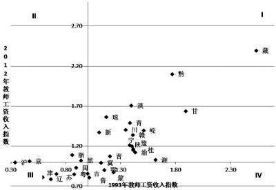 报告称中国教师工资结构制度化 地区差异大