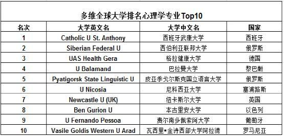 """"""" 多维全球大学排名""""心理学专业Top10"""