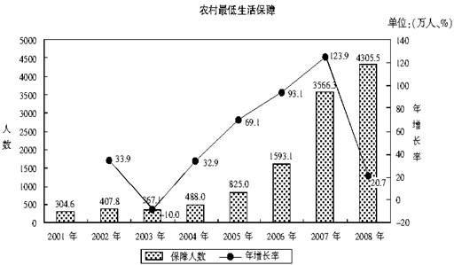 2012年国考特训系列之行测资料分析排序题