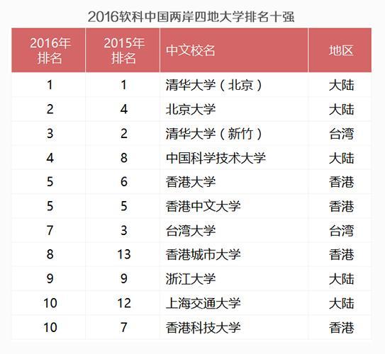 中国两岸四地大学排名发布 清华大学蝉联榜首
