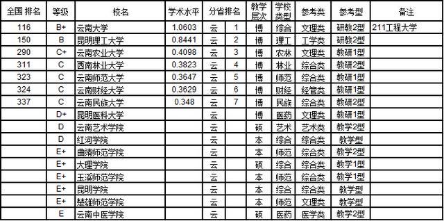 武书连2015中国734所大学教师学术水平排行榜