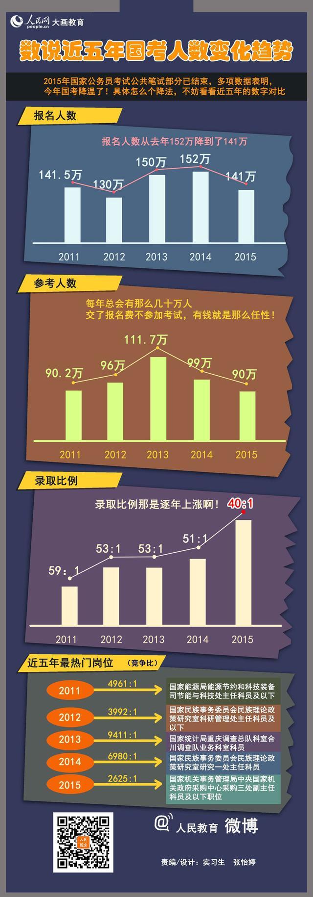 数说近五年国考人数变化趋势