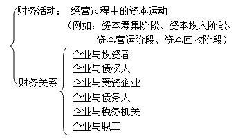 2013审计师考试企业财务管理精讲笔记