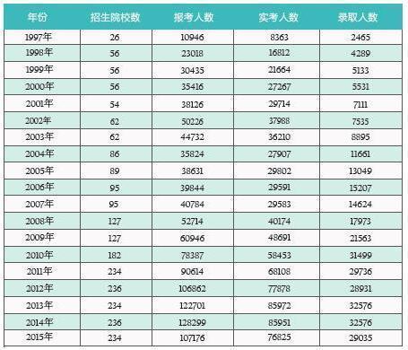 "2017MBA国家线""蓄势待发"" 哪些影响最终分数"