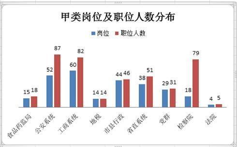 2015年海南省公务员公告解读及职位表分析