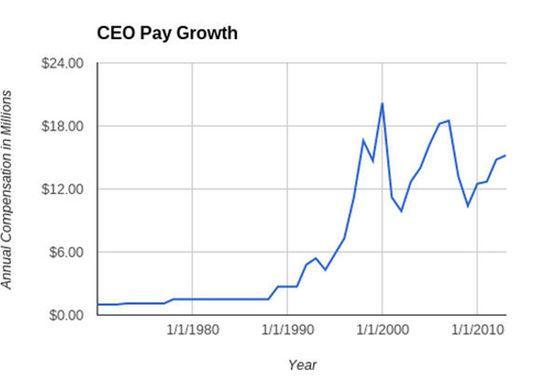 MBA人数逐年增加 薪酬上涨至CEO人才供不应求
