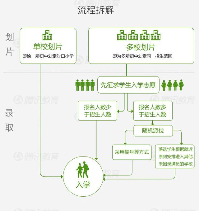 北京小升初取消共建划片入学 小学免试就近入学