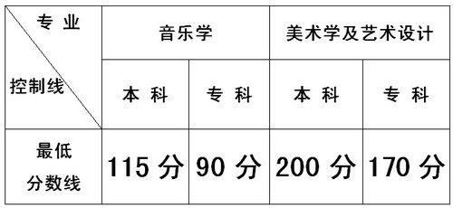 云南省2012年艺术统一考试最低控制分数线