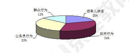 2014山西公务员面试综合分析题趋势分析