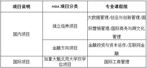 上海对外经贸大学2017年MBA招生简章