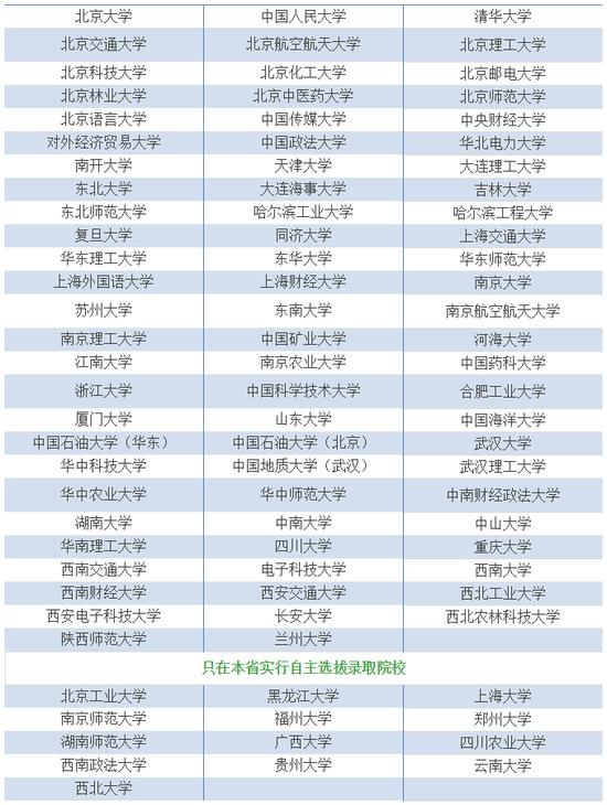 78所高校在京自主招生 附往年考生回忆面试题
