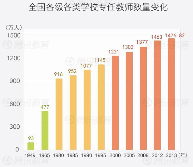 2013全国各级各类学校专任教师共1476.82万人