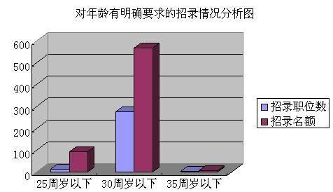 山西省行政机关2012年度考录公务员职位分析