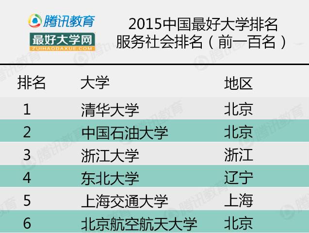 2015年中国最好大学排名之服务社会排名
