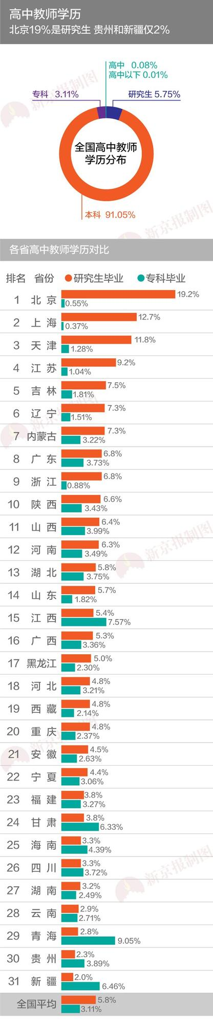 [考中学教师资格证需要什么学历]中学教师学历比拼 北京15%是研究生贵州不到1%