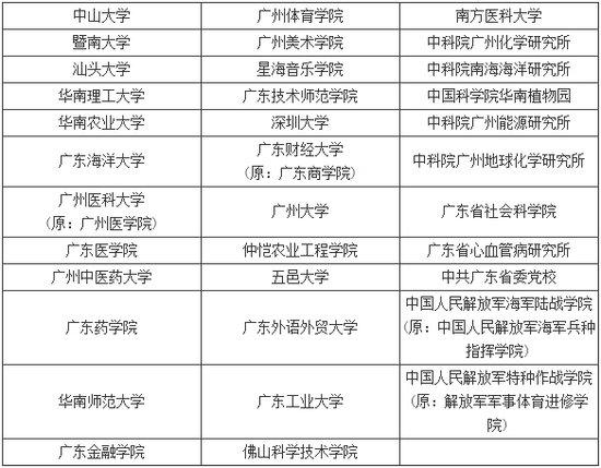 2014年研究生招生单位列表之广东(35所)