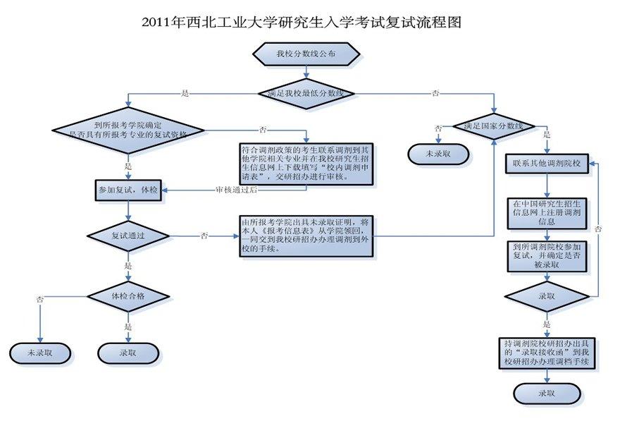 2011西北工业大学研究生入学考试复试流程图