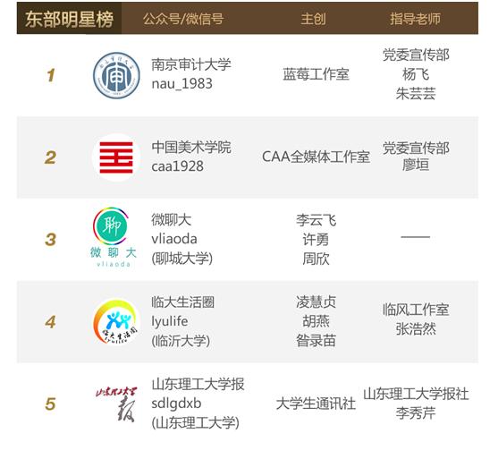 腾讯微校2016年度高校公众号排行榜出炉