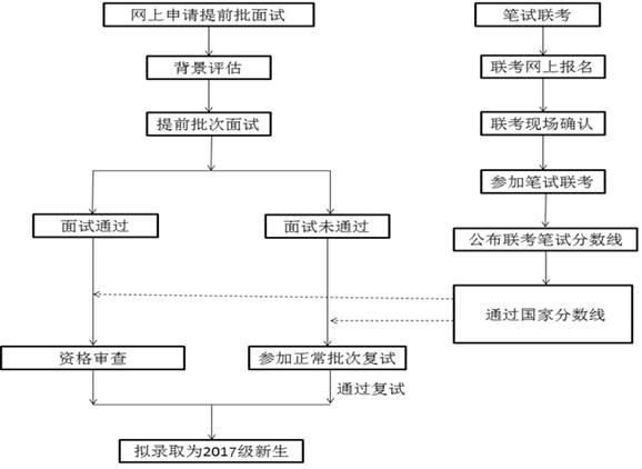 天津财经大学2017年MBA招生简章