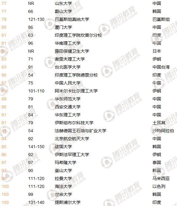 THE亚洲大学排名发布:清华首次超越北大 位列第二