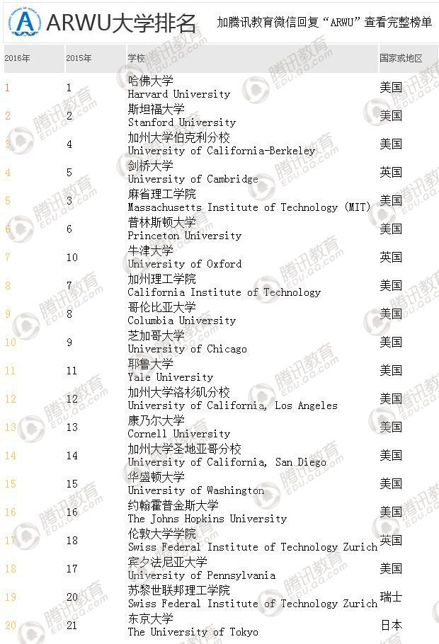 ARWU世界大学排名发布 清华北大首次进入百强