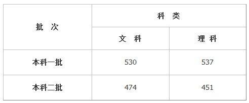 山东2016年高考控制分数线:一本理537文530