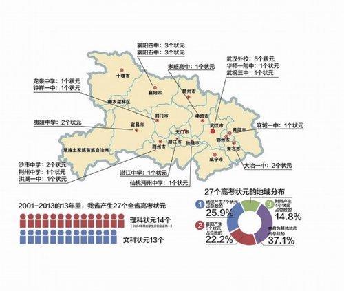 近13年湖北高考状元产地三甲:武汉襄阳荆州(图)