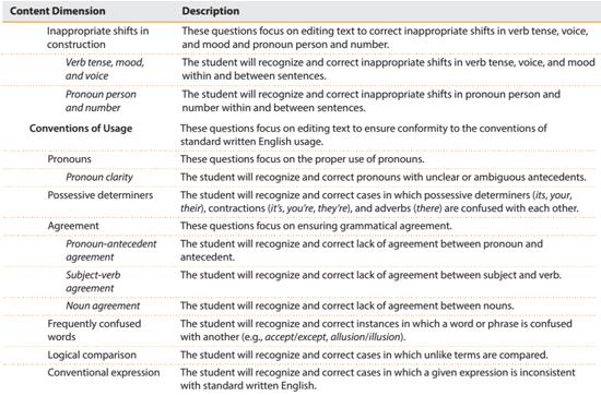 新SAT3月语法考情与5 6月备考策略