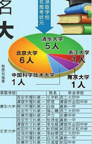 陕西各地14名高考状元首选北大清华 11人被录取