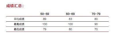 2014年美国大学本科排名对应的托福成绩要求