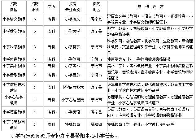 福建省寿宁县2015年中小学教师v公告公告初中划片小学福州图片